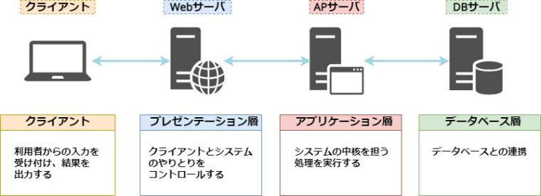 Web3層構造