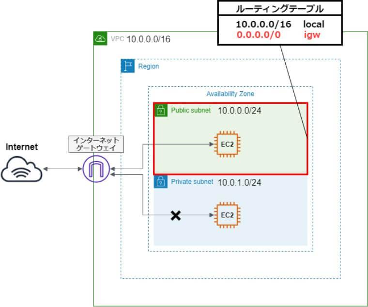 パブリックサブネットのルーティングテーブルにインターネットゲートウェイを追加