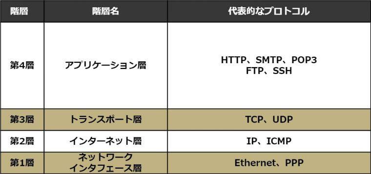 TCP/IPモデル